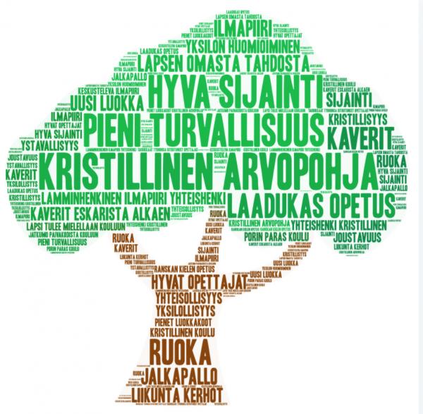 Piirretty puu täynnä kirjoitettuja iskusanoja, kuva